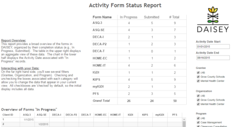 Filters in this report are on the right side and include activity date range, grantee, organization, and program