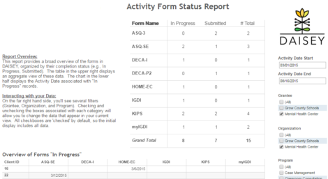 Data included in this report has been filtered by activity date range, grantee, organization, and program